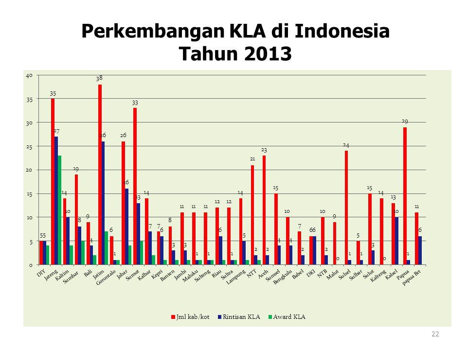 Perkembangan KLA di Indonesia Tahun 2013 22