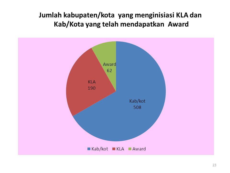 23 Jumlah kabupaten/kota yang menginisiasi KLA dan Kab/Kota yang telah mendapatkan Award