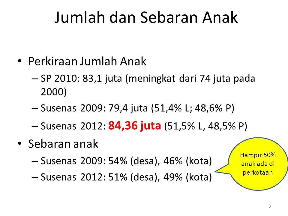 Jumlah dan Sebaran Anak Perkiraan Jumlah Anak – SP 2010: 83,1 juta (meningkat dari 74 juta pada 2000) – Susenas 2009: 79,4 juta (51,4% L; 48,6% P) – S