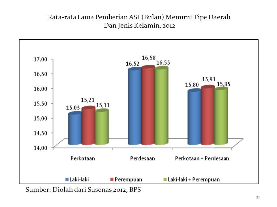 32 Rata-rata Lama Pemberian ASI (Bulan) Menurut Tipe Daerah Dan Jenis Kelamin, 2012 Sumber: Diolah dari Susenas 2012, BPS