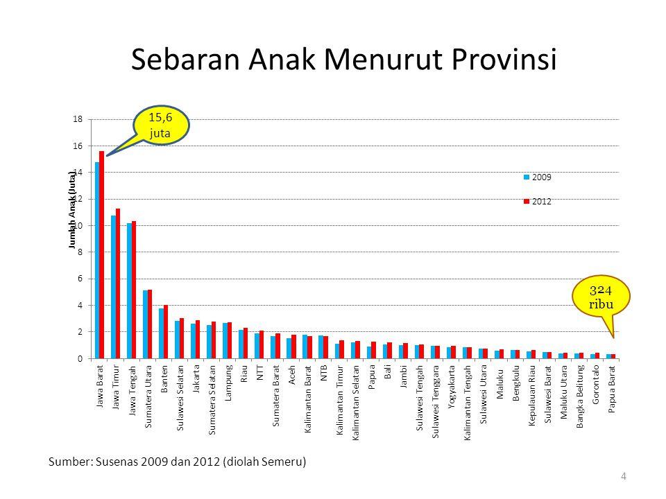 Sebaran Anak Menurut Provinsi 4 15,6 juta Sumber: Susenas 2009 dan 2012 (diolah Semeru)