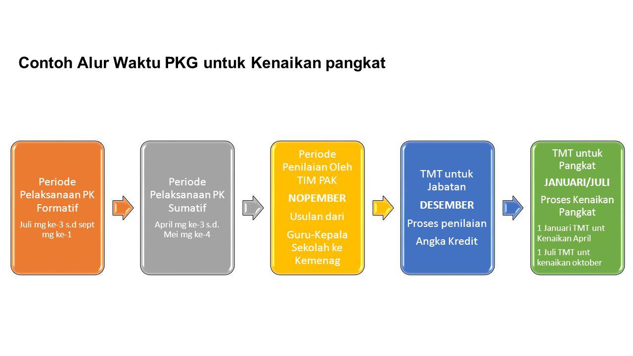 Contoh Alur Waktu PKG untuk Kenaikan pangkat Periode Pelaksanaan PK Formatif Juli mg ke-3 s.d sept mg ke-1 Periode Pelaksanaan PK Sumatif April mg ke-