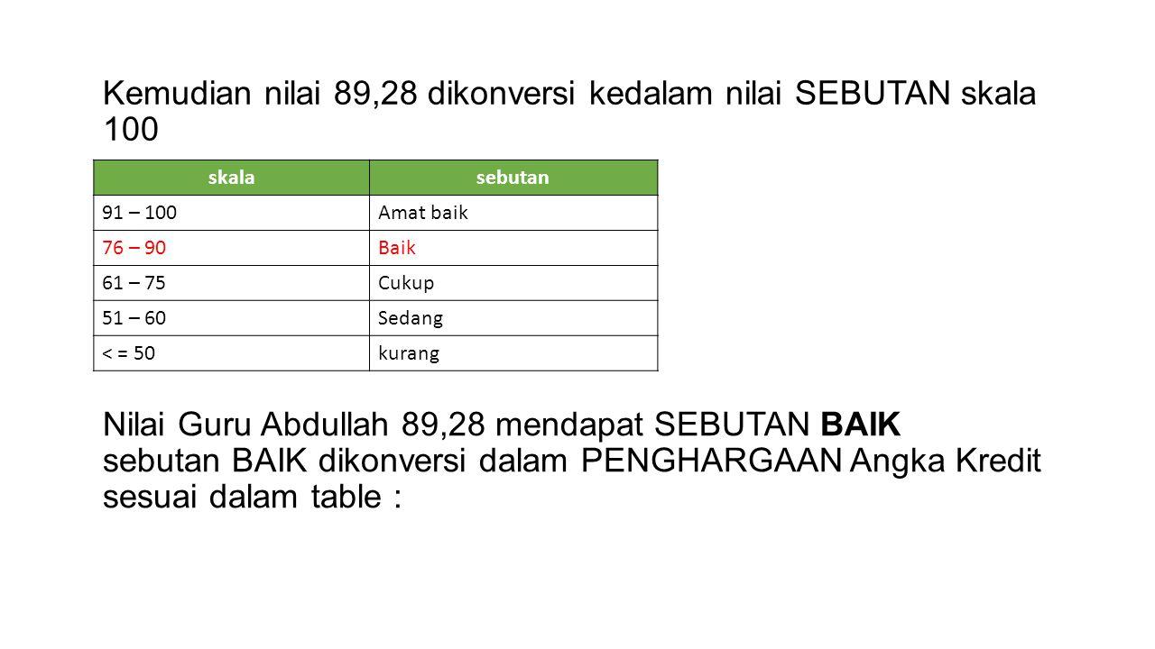 Nilai Guru Abdullah 89,28 mendapat SEBUTAN BAIK sebutan BAIK dikonversi dalam PENGHARGAAN Angka Kredit sesuai dalam table : skalasebutan 91 – 100Amat