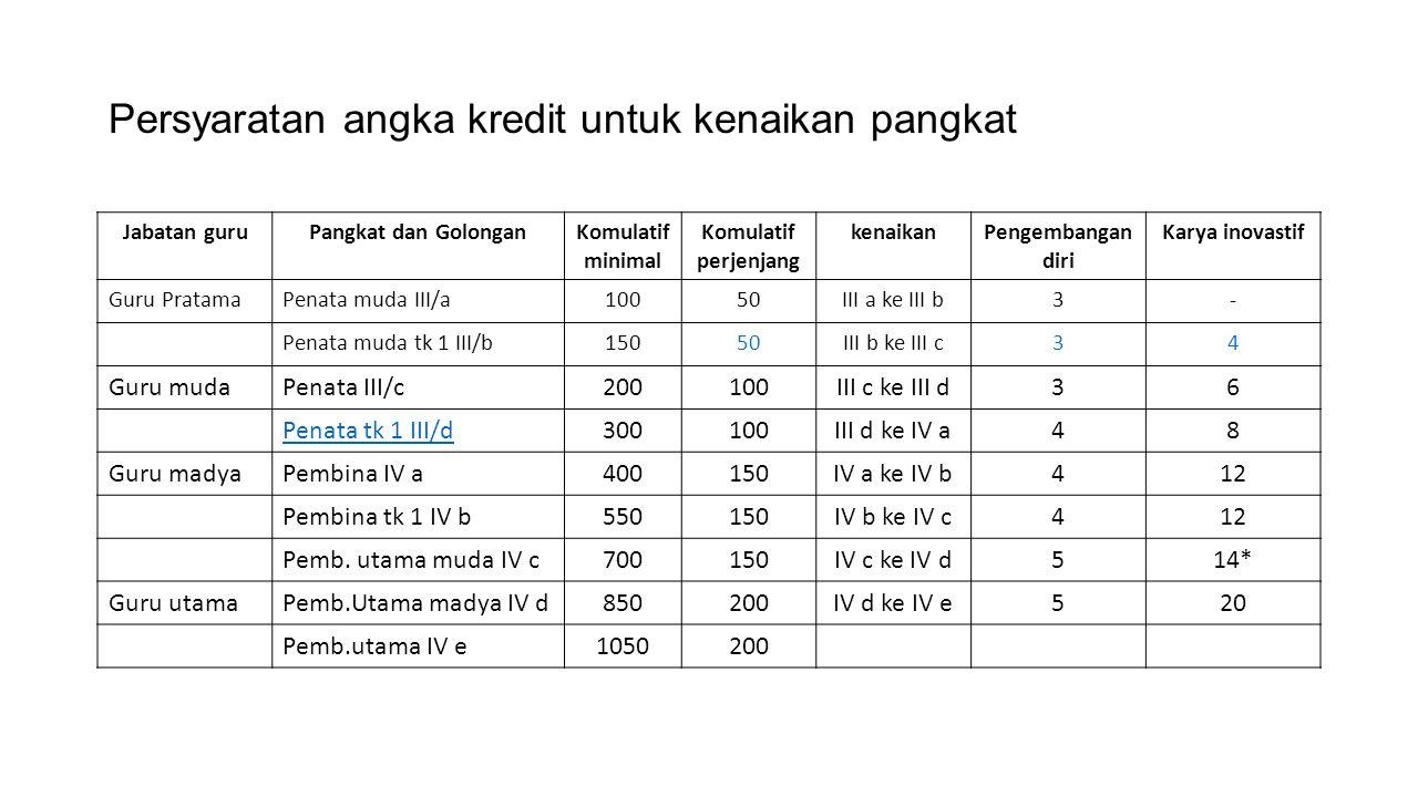 Persyaratan angka kredit untuk kenaikan pangkat Jabatan guruPangkat dan GolonganKomulatif minimal Komulatif perjenjang kenaikanPengembangan diri Karya