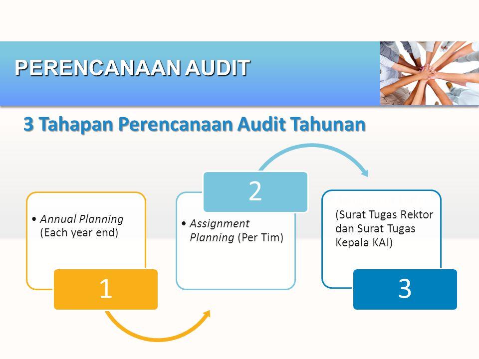 3 Tahapan Perencanaan Audit Tahunan PERENCANAAN AUDIT Annual Planning (Each year end) 1 Assignment Planning (Per Tim) 2 Assignment Letter (Surat Tugas Rektor dan Surat Tugas Kepala KAI) 3