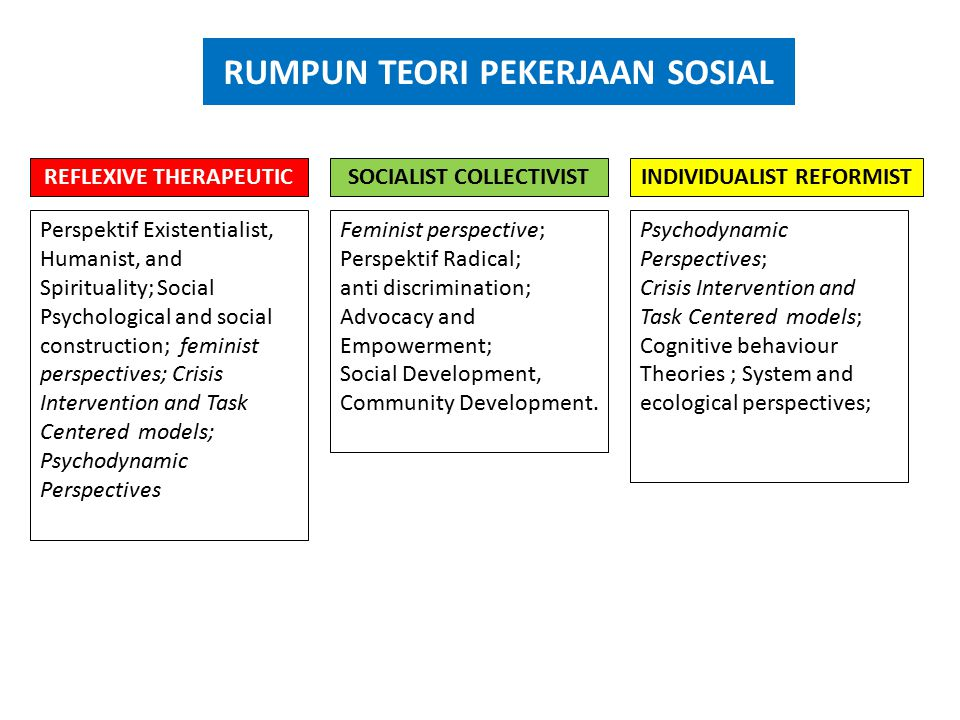 RUMPUN TEORI PEKERJAAN SOSIAL REFLEXIVE THERAPEUTIC Perspektif Existentialist, Humanist, and Spirituality; Social Psychological and social construction; feminist perspectives; Crisis Intervention and Task Centered models; Psychodynamic Perspectives INDIVIDUALIST REFORMISTSOCIALIST COLLECTIVIST Psychodynamic Perspectives; Crisis Intervention and Task Centered models; Cognitive behaviour Theories ; System and ecological perspectives; Feminist perspective; Perspektif Radical; anti discrimination; Advocacy and Empowerment; Social Development, Community Development.