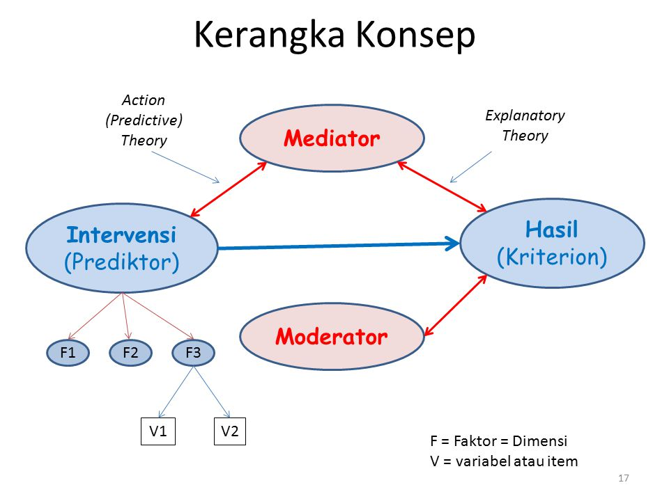 17 Moderator Intervensi (Prediktor) Hasil (Kriterion) Mediator V2V2V1 Explanatory Theory Kerangka Konsep F1F3F2 F = Faktor = Dimensi V = variabel atau item Action (Predictive) Theory