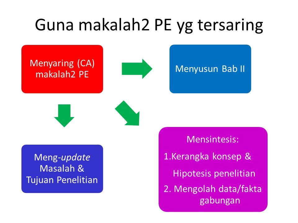Menyaring (CA) makalah2 PE Menyusun Bab II Mensintesis: 1.Kerangka konsep & Hipotesis penelitian 2.