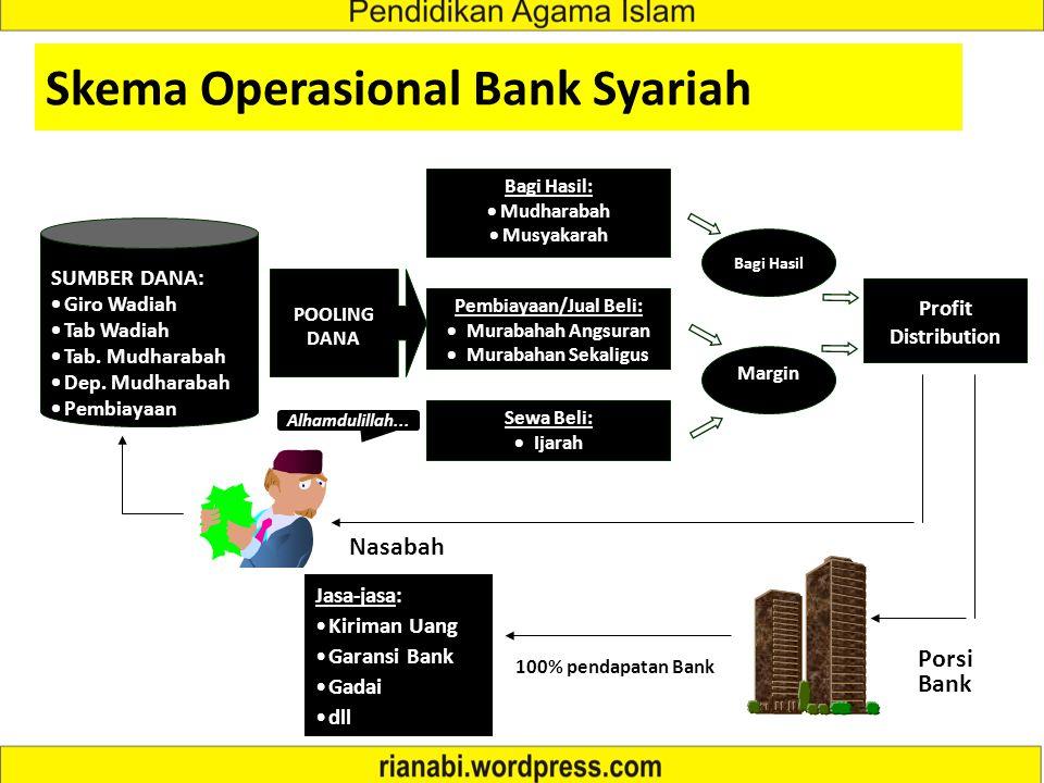 Produk Pembiayaan (Financing) (Lanjutan) Pembiayaan Utang Barang-barang Barang - uang Barter Uang - Barang Uang - uang Jual Beli (Bai) Murabahah (marg