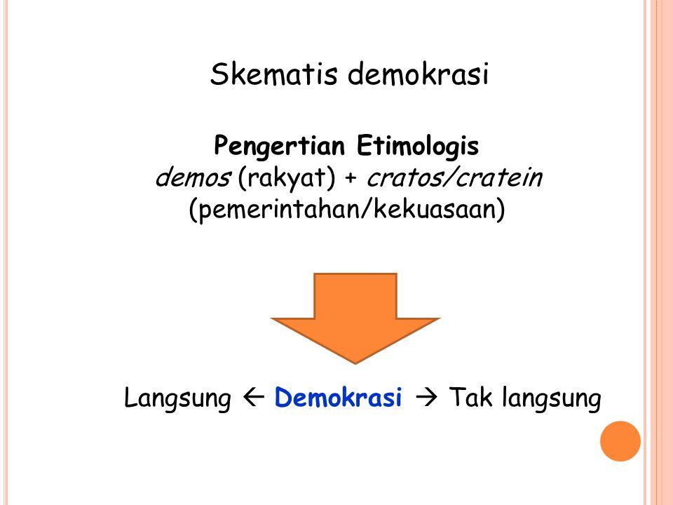 Skematis demokrasi Pengertian Etimologis demos (rakyat) + cratos/cratein (pemerintahan/kekuasaan) Langsung  Demokrasi  Tak langsung