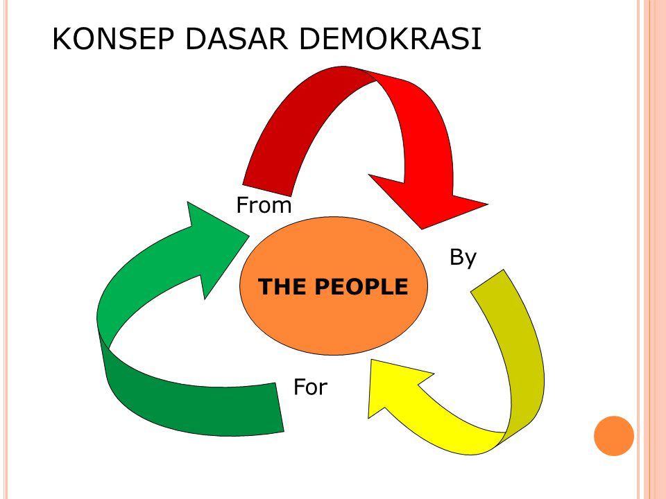 KONSEP DASAR DEMOKRASI THE PEOPLE By For From