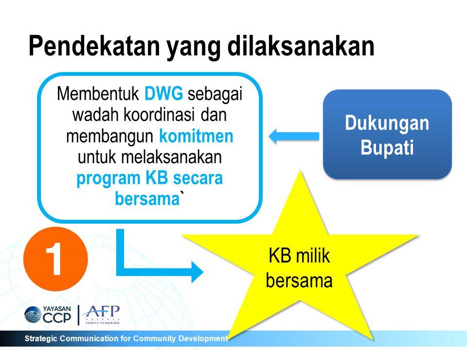 Strategic Communication for Community Development Fungsi District Working Group (DWG) Menyusun strategi advokasi dengan menggunakan Net- map, FP Costing dan AFP Smart Melaksanakan kegiatan advokasi Memantau kegiatan advokasi Pengelola Program AFP Mendorong keberhasilan Program KB Tim Penggerak
