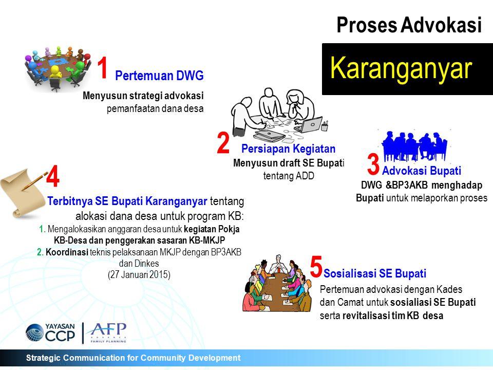 Strategic Communication for Community Development Hasil yang telah dicapai SK Tim KB Desa* : 43 desa di 5 kecamatan (Tasikmadu, Kebakkramat, Matesih, Jenawi, Mojogedang) SE Bupati Karanganyar No.