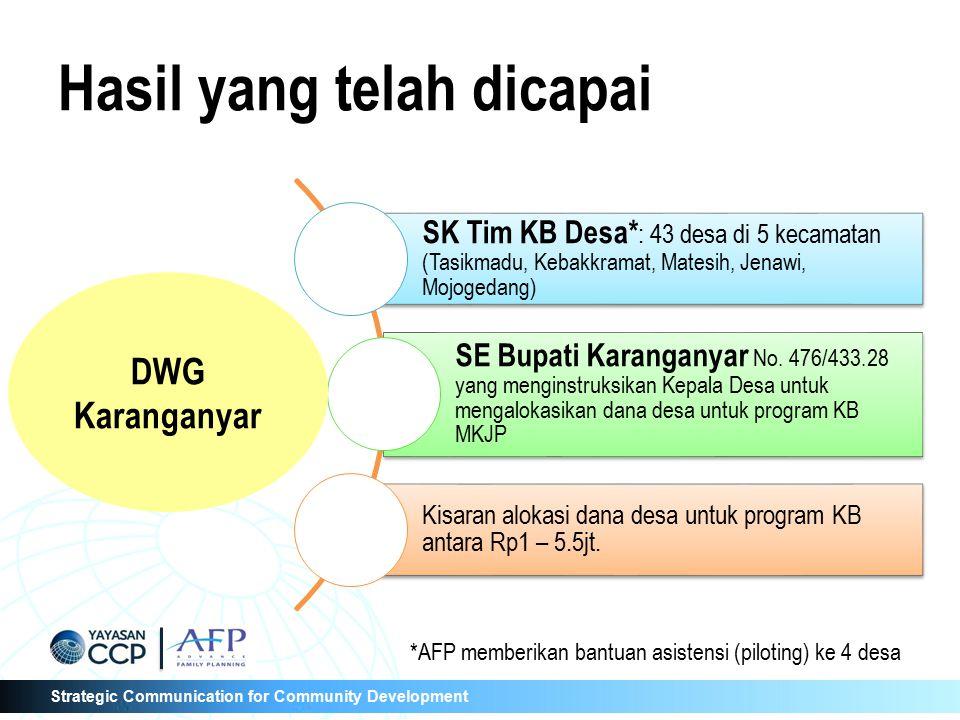 Strategic Communication for Community Development Pertemuan DWG 1 Menyusun strategi advokasi menindaklanjuti SE Bupati Lotim kepada Kepala Desa Tentang Dukungan ADD thd Program KB MKJP 2 Persiapan Kegiatan Mengadvokasi BPMPD dan terlibat dalam penyusunan Perbup tentang Pengelolaan Keuangan Desa (PKD) 4 Ketetapan Bupati  Penetapan Perbup Lotim No.