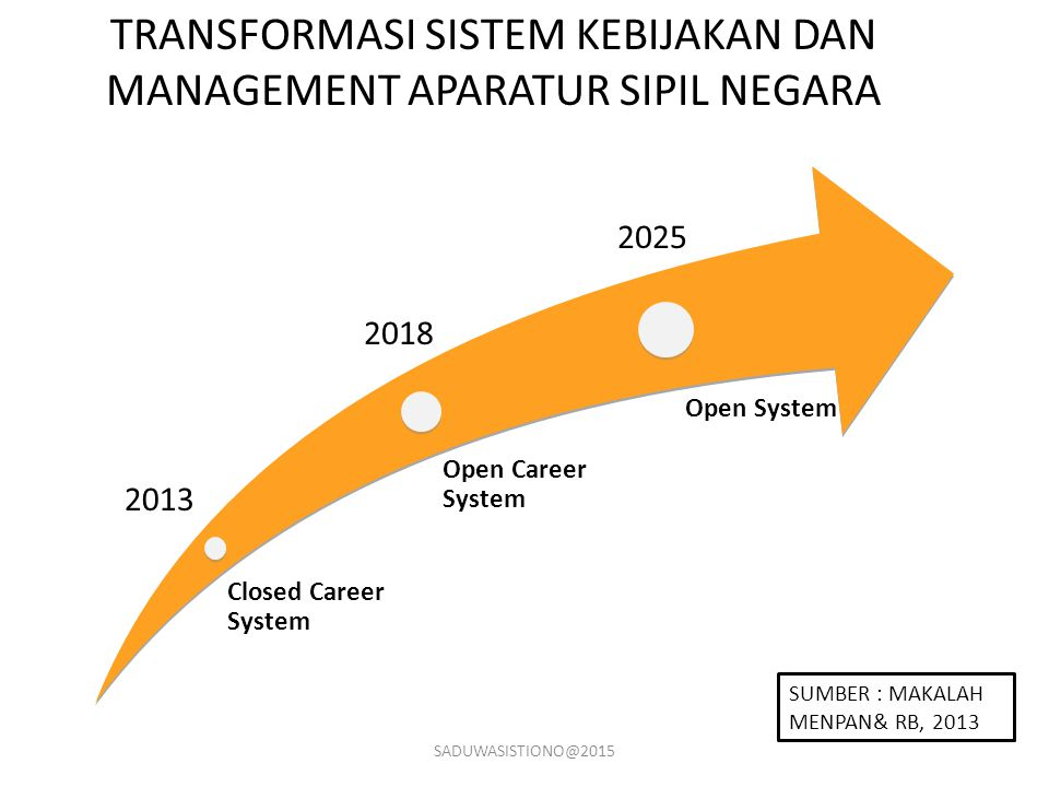 Closed Career System Open Career System Open System TRANSFORMASI SISTEM KEBIJAKAN DAN MANAGEMENT APARATUR SIPIL NEGARA 2013 2018 2025 SADUWASISTIONO@2