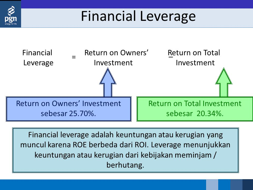 Financial Leverage Financial Leverage Return on Owners' Return on Total Investment Investment =– Return on Owners' Investment sebesar 25.70%. Return o