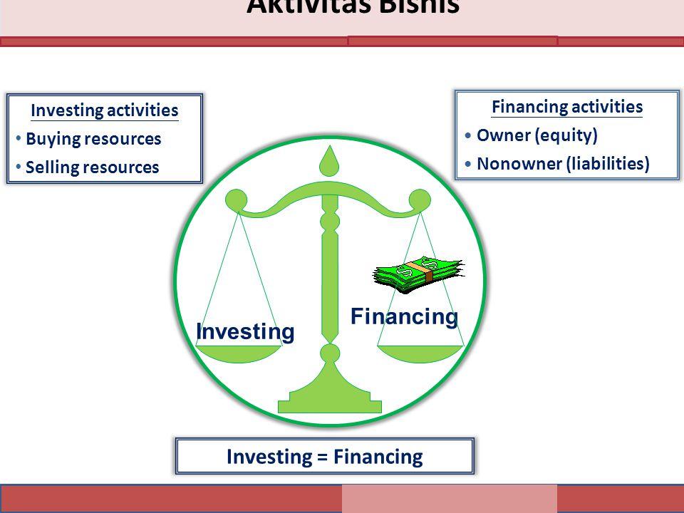 Financing activities Owner (equity) Nonowner (liabilities) Investing activities Buying resources Selling resources Investing = Financing Investing
