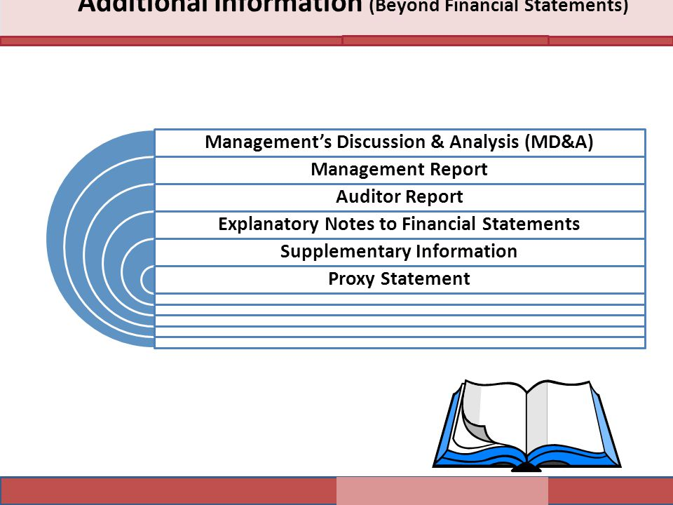 Additional Information (Beyond Financial Statements) Management's Discussion & Analysis (MD&A) Management Report Auditor Report Explanatory Notes to F