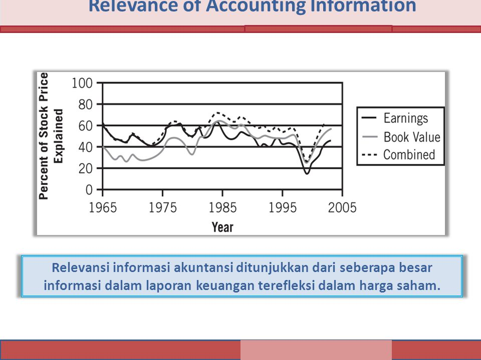 Relevance of Accounting Information Relevansi informasi akuntansi ditunjukkan dari seberapa besar informasi dalam laporan keuangan terefleksi dalam harga saham.