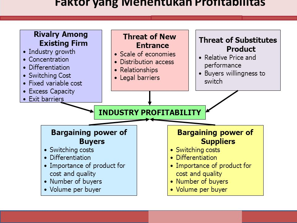 Faktor yang Menentukan Profitabilitas INDUSTRY PROFITABILITY Rivalry Among Existing Firm Industry growth Concentration Differentiation Switching Cost Fixed variable cost Excess Capacity Exit barriers Threat of New Entrance Scale of economies Distribution access Relationships Legal barriers Threat of Substitutes Product Relative Price and performance Buyers willingness to switch Bargaining power of Buyers Switching costs Differentiation Importance of product for cost and quality Number of buyers Volume per buyer Bargaining power of Suppliers Switching costs Differentiation Importance of product for cost and quality Number of buyers Volume per buyer