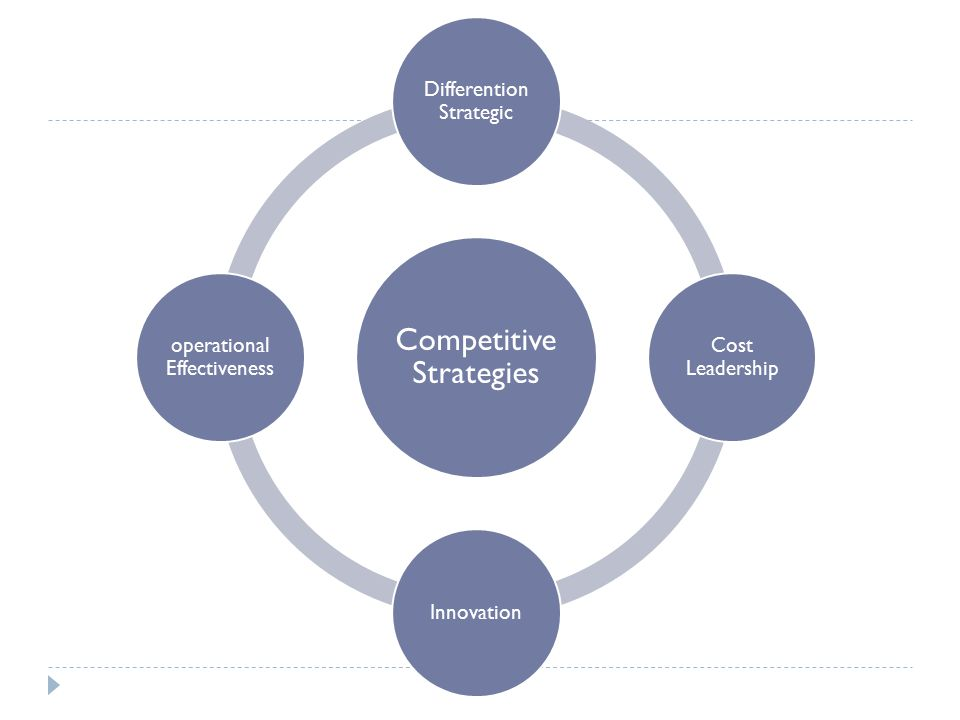 Competitive Strategies Differention Strategic Cost Leadership Innovation operational Effectiveness
