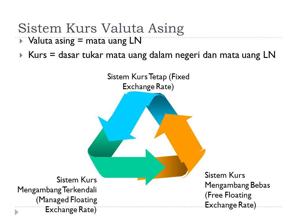 Sistem Kurs Valuta Asing  Valuta asing = mata uang LN  Kurs = dasar tukar mata uang dalam negeri dan mata uang LN Sistem Kurs Mengambang Terkendali