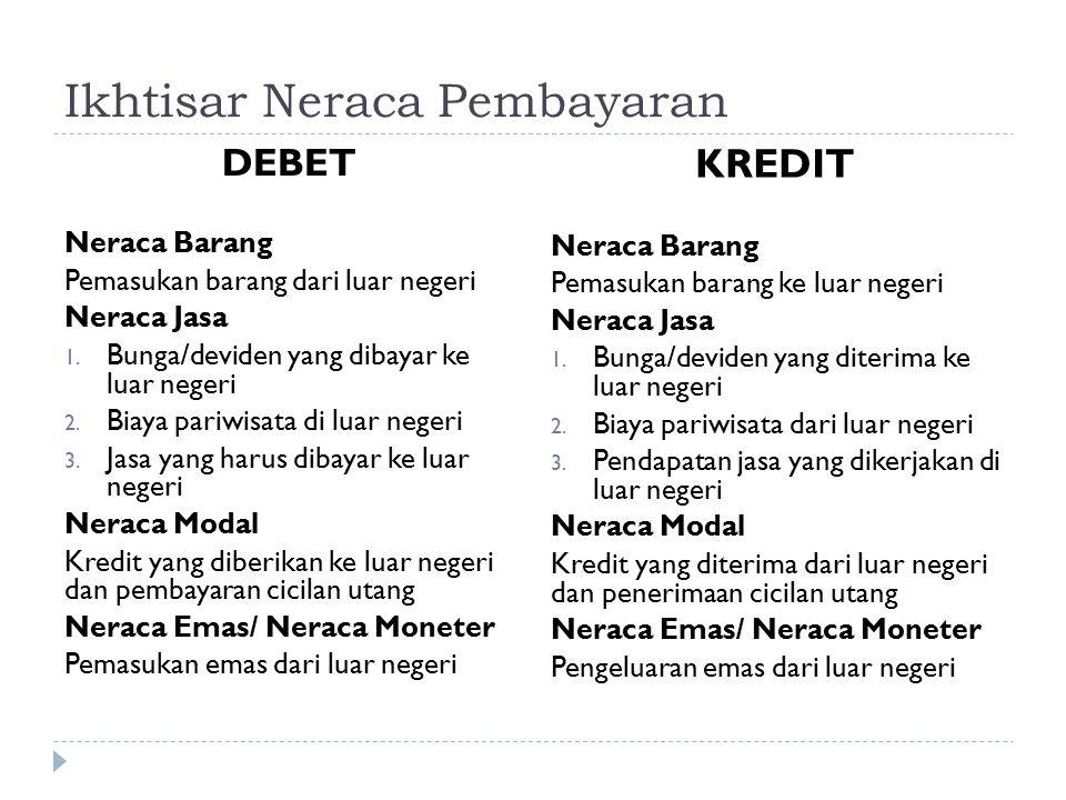 Ikhtisar Neraca Pembayaran DEBET Neraca Barang Pemasukan barang dari luar negeri Neraca Jasa 1. Bunga/deviden yang dibayar ke luar negeri 2. Biaya par