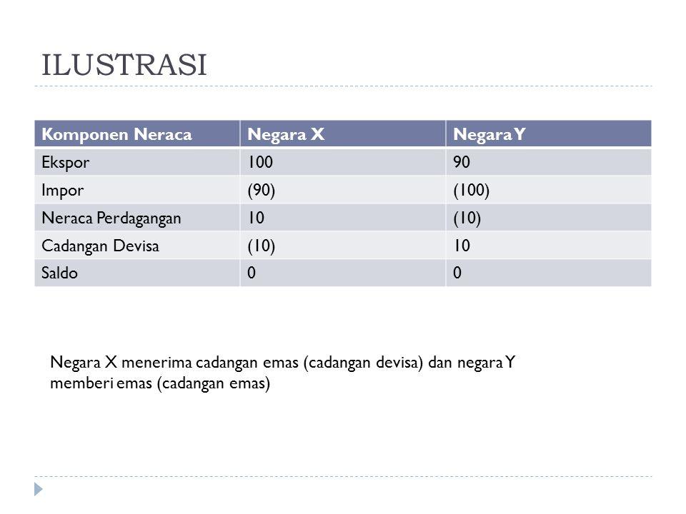 ILUSTRASI Komponen NeracaNegara XNegara Y Ekspor10090 Impor(90)(100) Neraca Perdagangan10(10) Cadangan Devisa(10)10 Saldo00 Negara X menerima cadangan