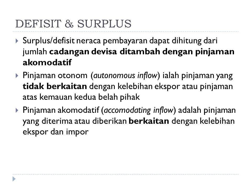 DEFISIT & SURPLUS  Surplus/defisit neraca pembayaran dapat dihitung dari jumlah cadangan devisa ditambah dengan pinjaman akomodatif  Pinjaman otonom