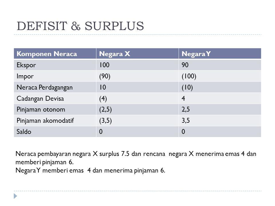 DEFISIT & SURPLUS Komponen NeracaNegara XNegara Y Ekspor10090 Impor(90)(100) Neraca Perdagangan10(10) Cadangan Devisa(4)4 Pinjaman otonom(2,5)2,5 Pinj