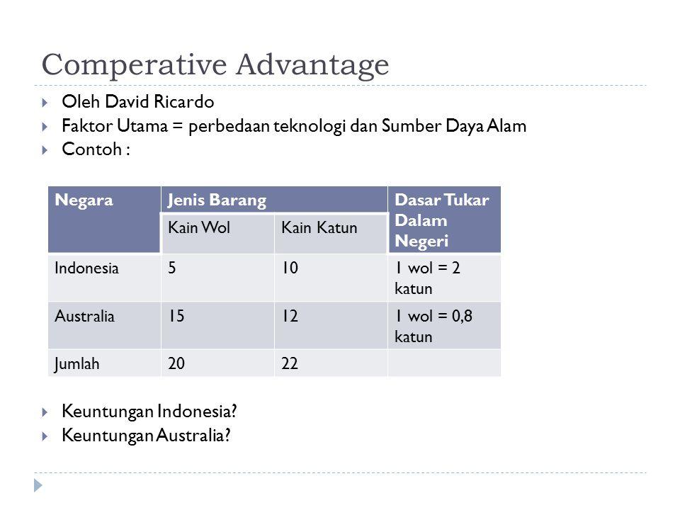 Comperative Advantage  Oleh David Ricardo  Faktor Utama = perbedaan teknologi dan Sumber Daya Alam  Contoh :  Keuntungan Indonesia?  Keuntungan A