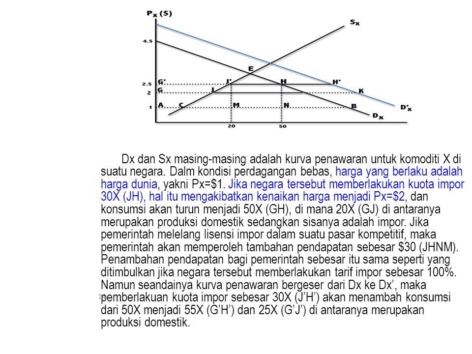 14 Dx dan Sx masing-masing adalah kurva penawaran untuk komoditi X di suatu negara.