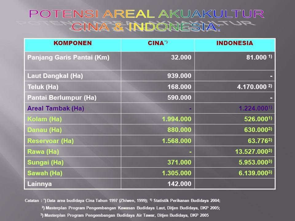 KOMPONENCINA *) INDONESIA Panjang Garis Pantai (Km)32.00081.000 1) Laut Dangkal (Ha)939.000- Teluk (Ha)168.0004.170.000 2) Pantai Berlumpur (Ha)590.00