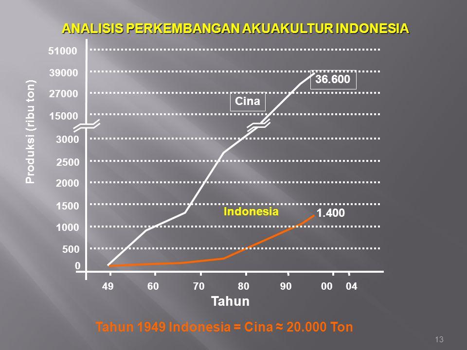 13 ANALISIS PERKEMBANGAN AKUAKULTUR INDONESIA Cina 36.600 Indonesia 1.400 15000 27000 39000 51000 2500 2000 1500 1000 500 0 607080900004 3000 Produksi
