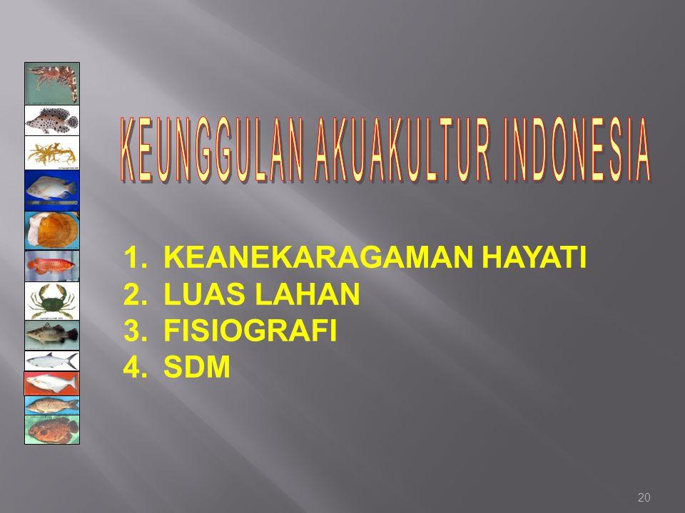 20 1.KEANEKARAGAMAN HAYATI 2.LUAS LAHAN 3.FISIOGRAFI 4.SDM