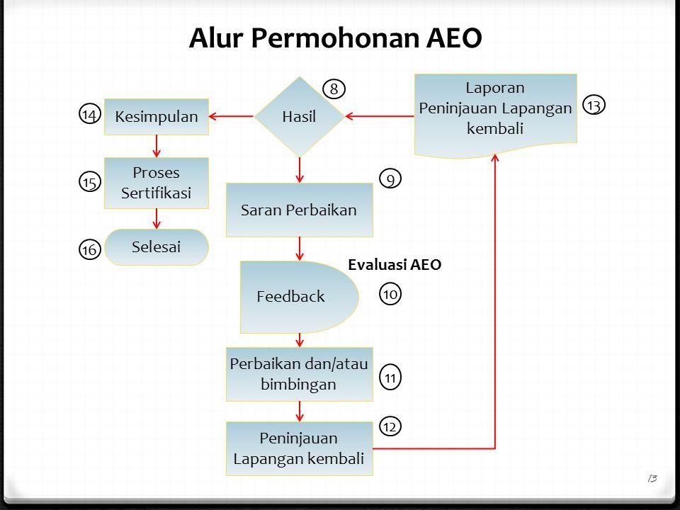 Kesimpulan Saran Perbaikan Proses Sertifikasi Perbaikan dan/atau bimbingan Peninjauan Lapangan kembali Laporan Peninjauan Lapangan kembali Hasil Selesai Feedback 8 14 15 9 10 11 12 13 16 13 Evaluasi AEO Alur Permohonan AEO
