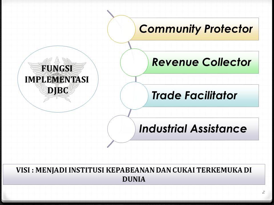 Community Protector Revenue Collector Trade Facilitator Industrial Assistance FUNGSI IMPLEMENTASI DJBC VISI : MENJADI INSTITUSI KEPABEANAN DAN CUKAI TERKEMUKA DI DUNIA 2