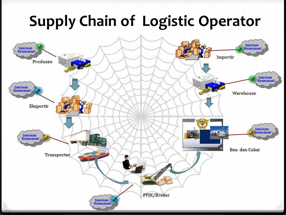Supply Chain of Logistic Operator Jaminan Keamanan Jaminan Keamanan Jaminan Keamanan Jaminan Keamanan Jaminan Keamanan Produsen Transporter PPJK/Broker Bea dan Cukai Warehouse Jaminan Keamanan Eksportir Jaminan Keamanan Importir