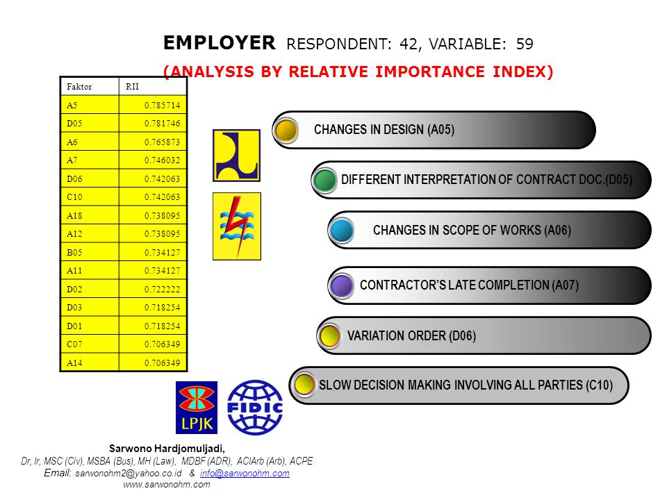 EMPLOYER RESPONDENT: 42, VARIABLE: 59 (ANALYSIS BY RELATIVE IMPORTANCE INDEX) FaktorRII A50.785714 D050.781746 A60.765873 A70.746032 D060.742063 C100.