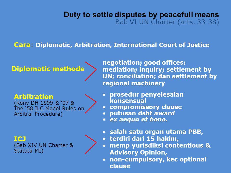 Duty to settle disputes by peacefull means Bab VI UN Charter (arts. 33-38) Cara: Diplomatic, Arbitration, International Court of Justice ICJ (Bab XIV