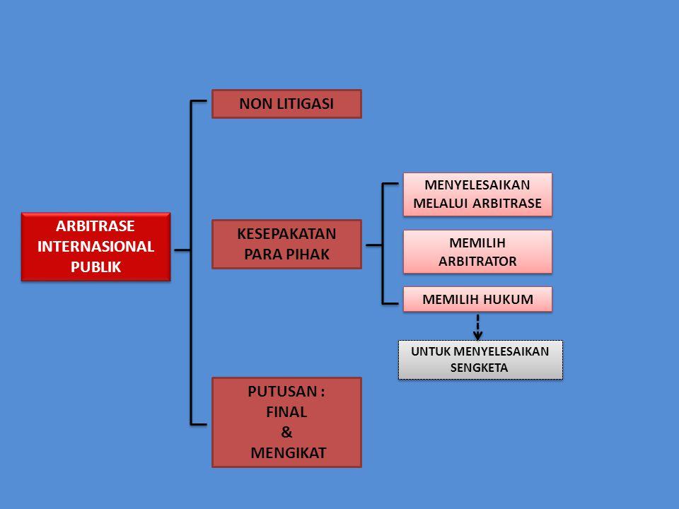 MAHKAMAH INTERNASIONAL LITIGASI KESEPAKATAN PARA PIHAK PUTUSAN : FINAL & MENGIKAT MEMILIH ICJ Psl 38 (1) Statuta : 1.perjanj.
