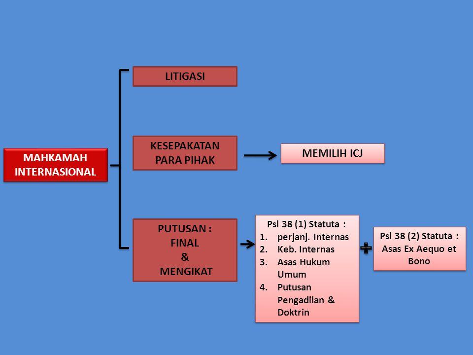 MAHKAMAH INTERNASIONAL LITIGASI KESEPAKATAN PARA PIHAK PUTUSAN : FINAL & MENGIKAT MEMILIH ICJ Psl 38 (1) Statuta : 1.perjanj. Internas 2.Keb. Internas