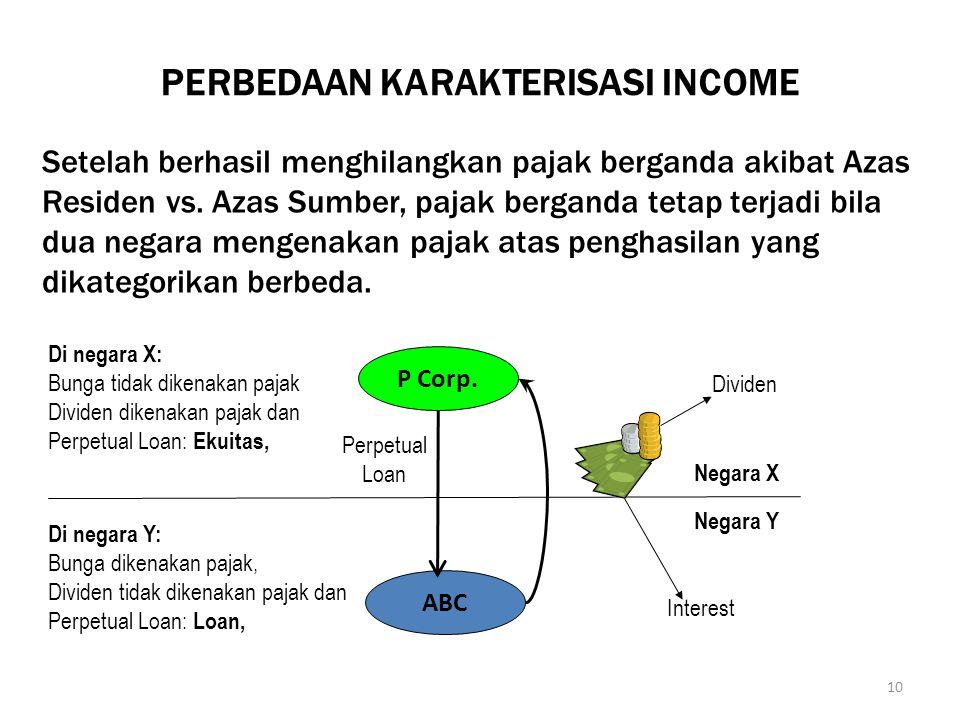 10 PERBEDAAN KARAKTERISASI INCOME Setelah berhasil menghilangkan pajak berganda akibat Azas Residen vs. Azas Sumber, pajak berganda tetap terjadi bila