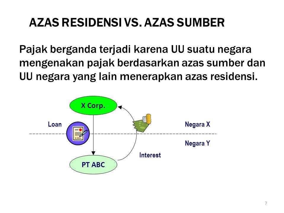 7 AZAS RESIDENSI VS. AZAS SUMBER Pajak berganda terjadi karena UU suatu negara mengenakan pajak berdasarkan azas sumber dan UU negara yang lain menera