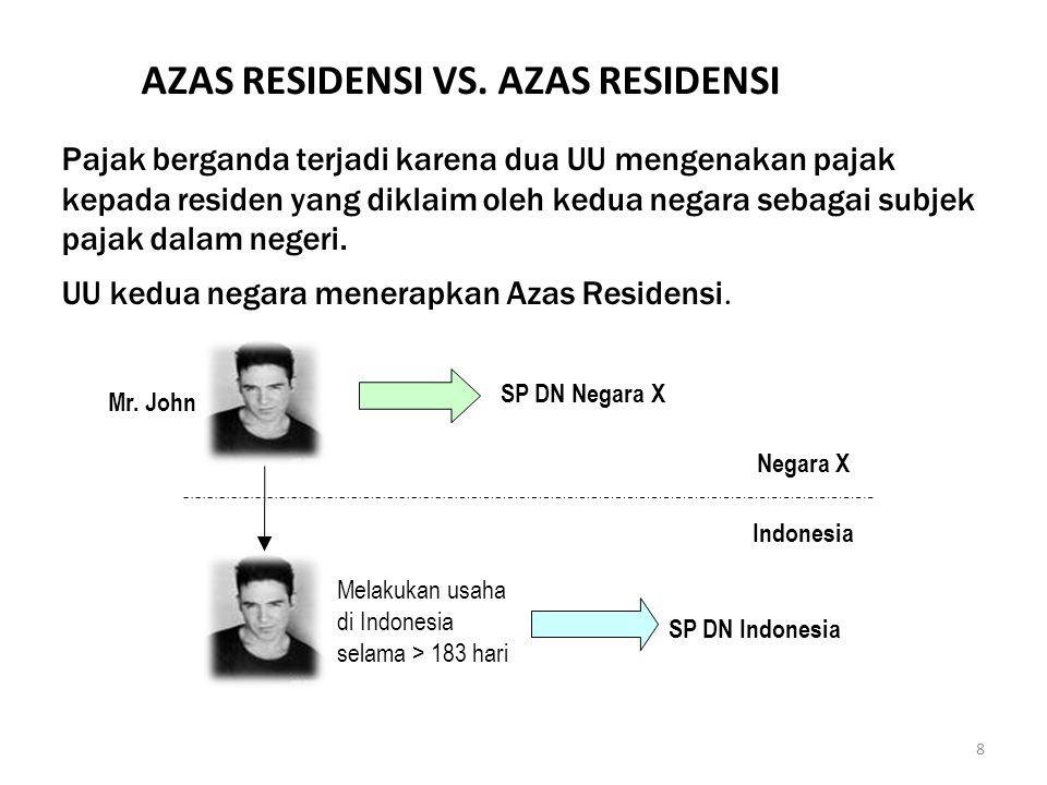8 AZAS RESIDENSI VS. AZAS RESIDENSI Pajak berganda terjadi karena dua UU mengenakan pajak kepada residen yang diklaim oleh kedua negara sebagai subjek