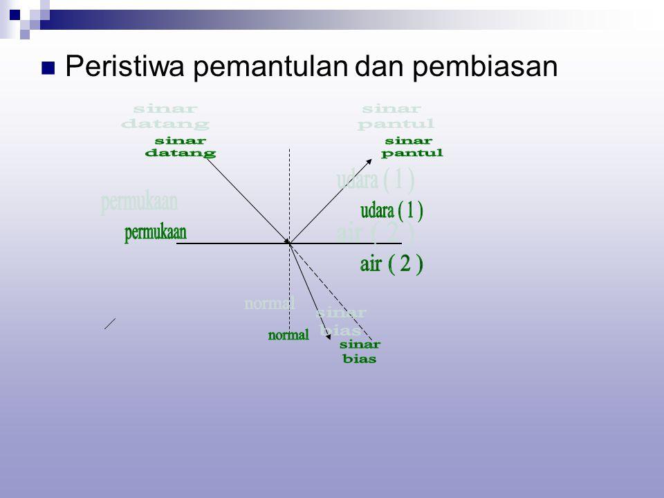 Pemantulan m= perbesaran lateral m + = bayangan tegak m - = bayangan terbalik h = tinggi benda Pembiasan s = jarak benda s' = jarak bayangan n = indeks bias h'= tinggi bayangan