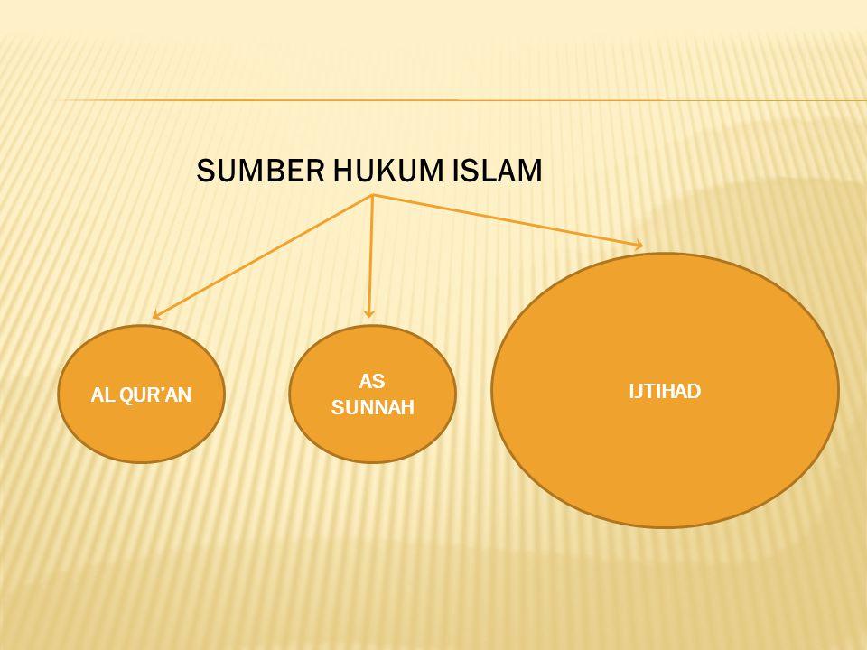 AL QUR'AN AS SUNNAH IJTIHAD SUMBER HUKUM ISLAM