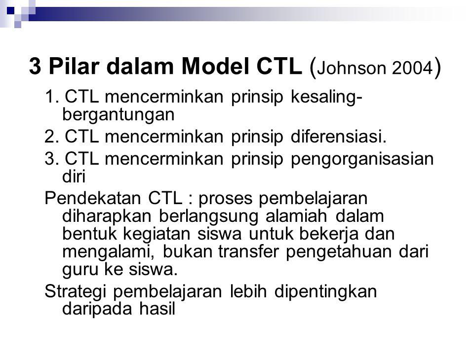 3 Pilar dalam Model CTL ( Johnson 2004 ) 1.CTL mencerminkan prinsip kesaling- bergantungan 2.