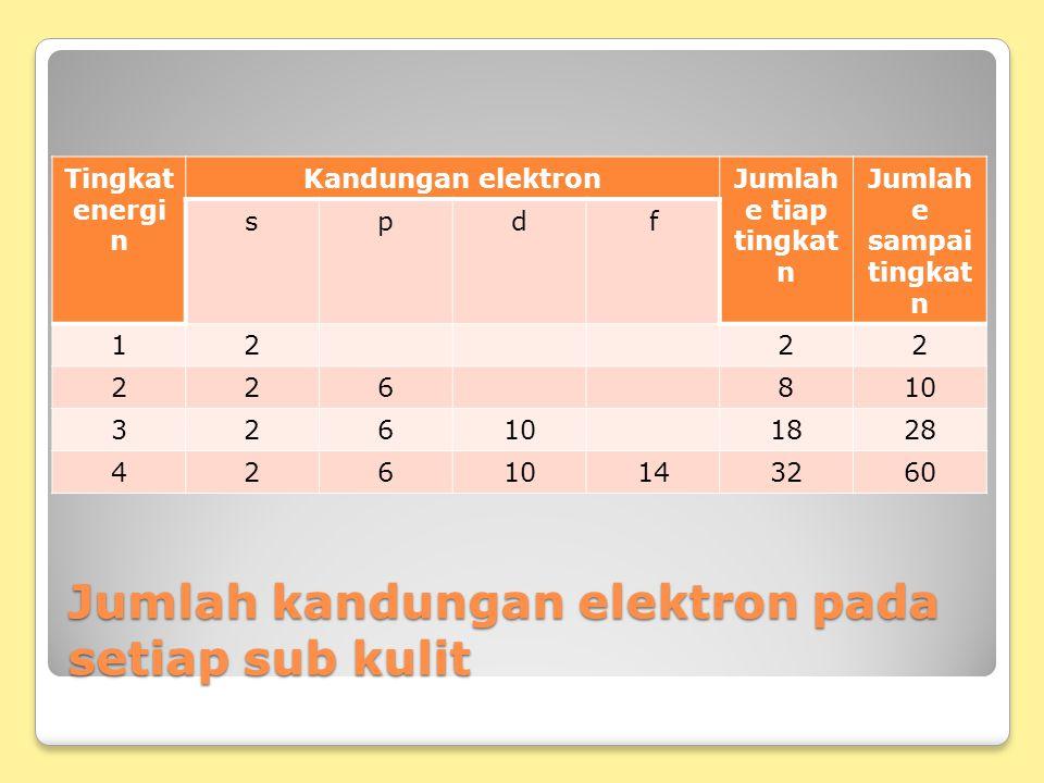 Jumlah kandungan elektron pada setiap sub kulit Tingkat energi n Kandungan elektronJumlah e tiap tingkat n Jumlah e sampai tingkat n spdf 1222 226810 326 1828 42610143260