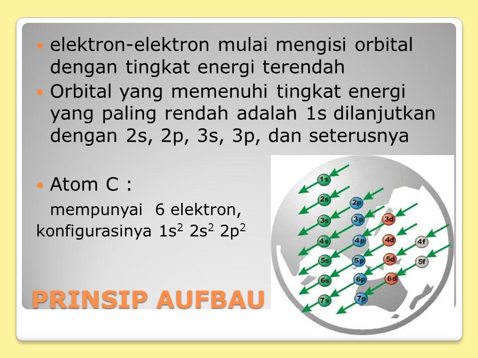 PRINSIP AUFBAU elektron-elektron mulai mengisi orbital dengan tingkat energi terendah Orbital yang memenuhi tingkat energi yang paling rendah adalah 1s dilanjutkan dengan 2s, 2p, 3s, 3p, dan seterusnya Atom C : mempunyai 6 elektron, konfigurasinya 1s 2 2s 2 2p 2